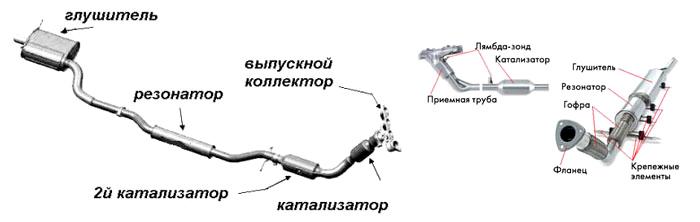 spb-glushac.ru-Доводка выхлопной системы атмосферных ДВС - Схема